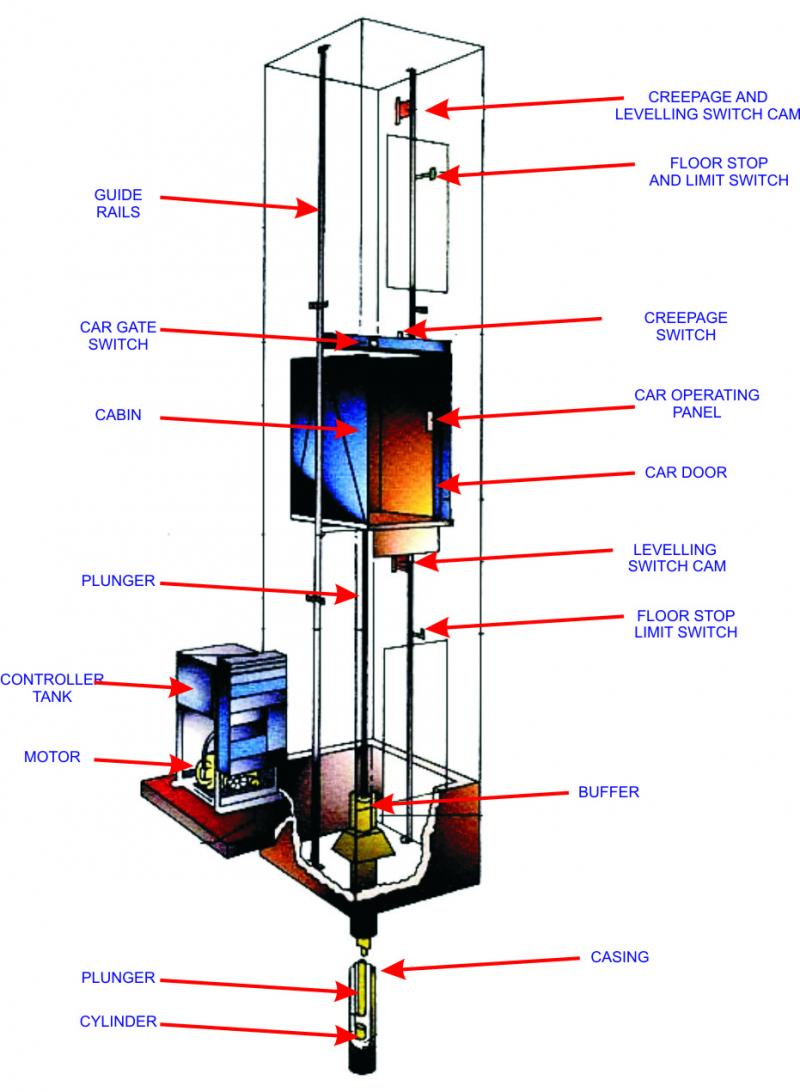 Hydraulic Elevator Diagram : Regd coroprate office